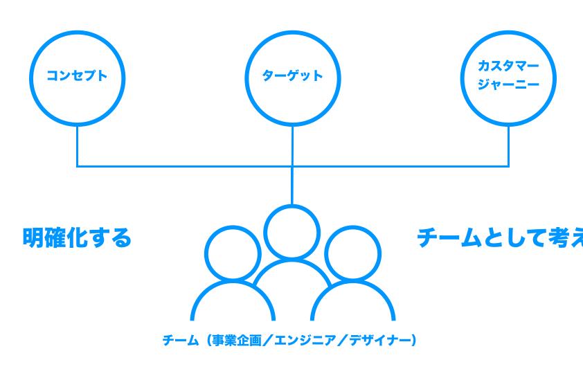 UXデザインワークショップのゴール