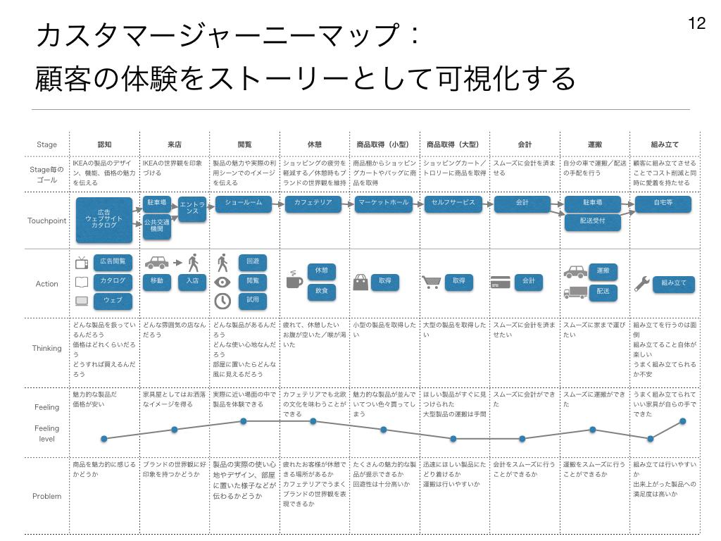 カスタマージャーニーマップ:顧客の体験をストーリーとして可視化する