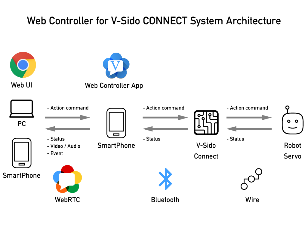 Web Controller System Architecture