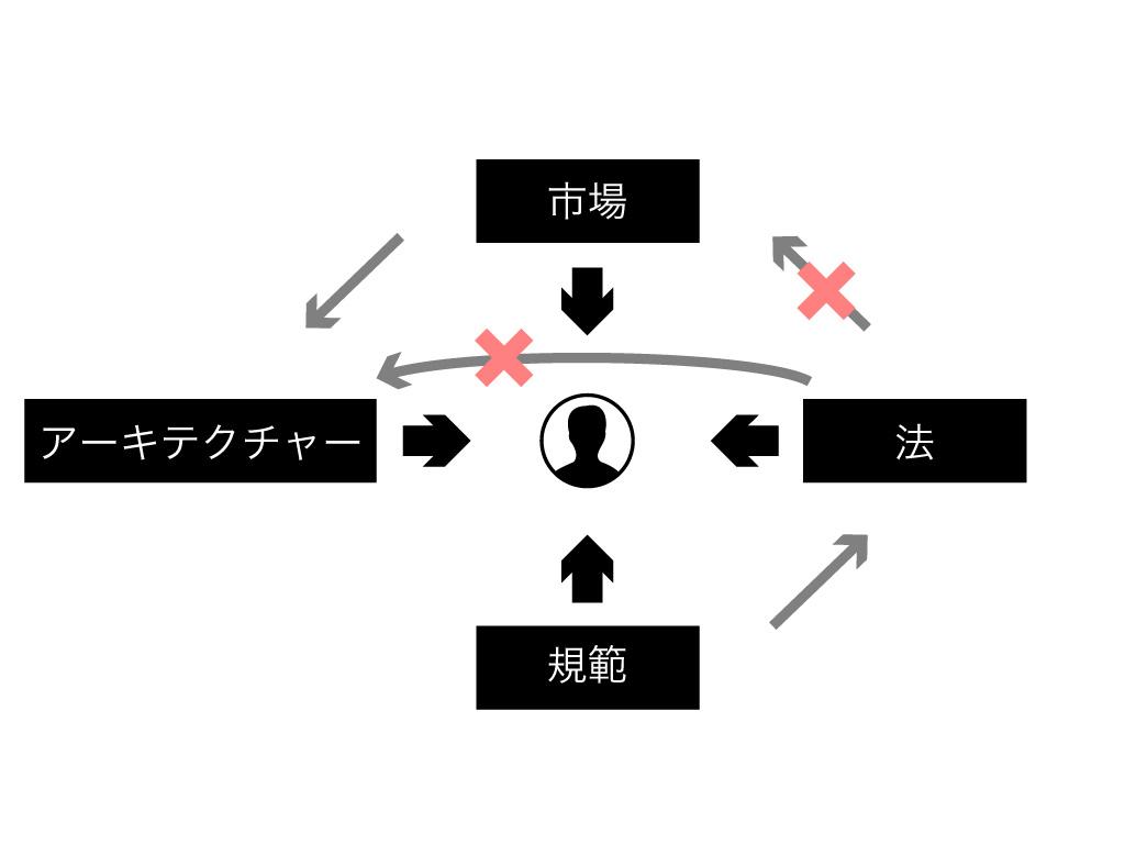 レッシグの提唱した行動を規定する四つの力
