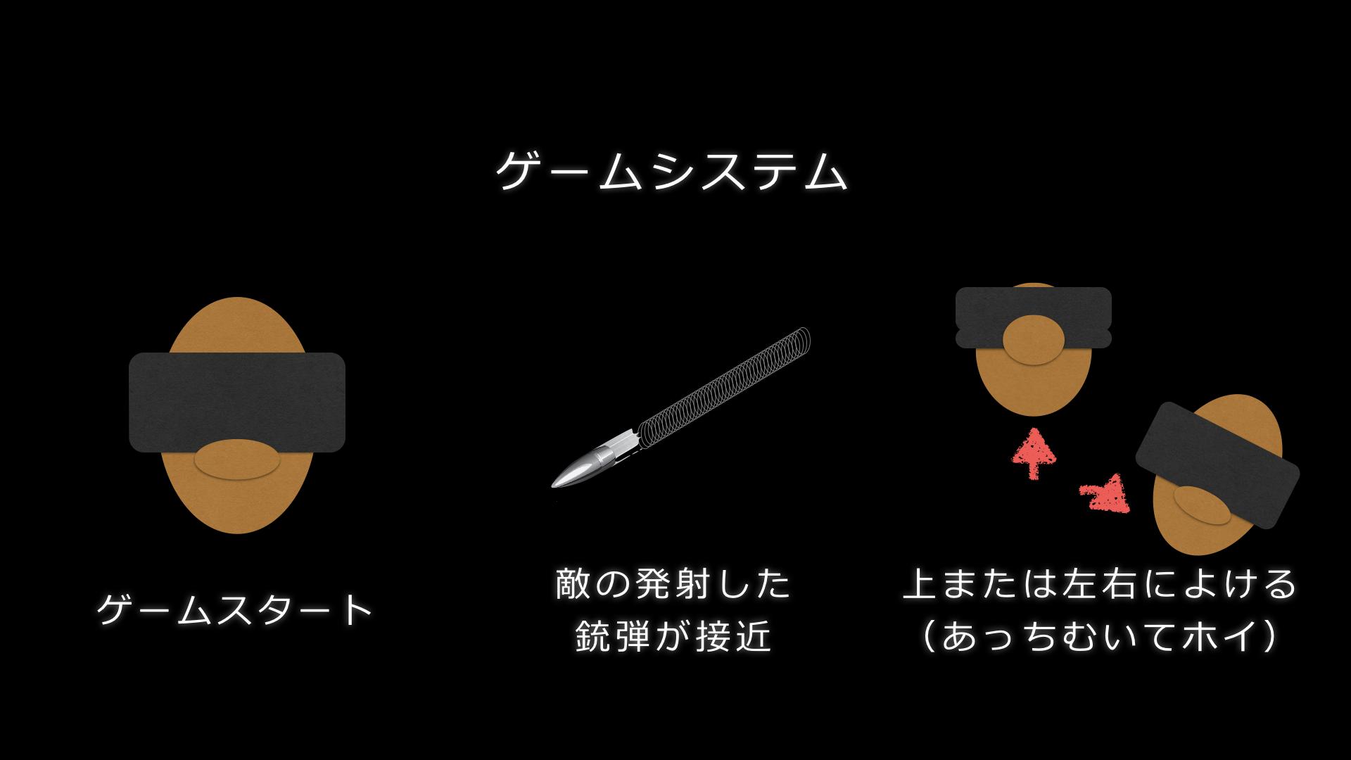 ゲームスタート→敵の発射した銃弾が接近→上または左右によける(あっちむいてホイ)